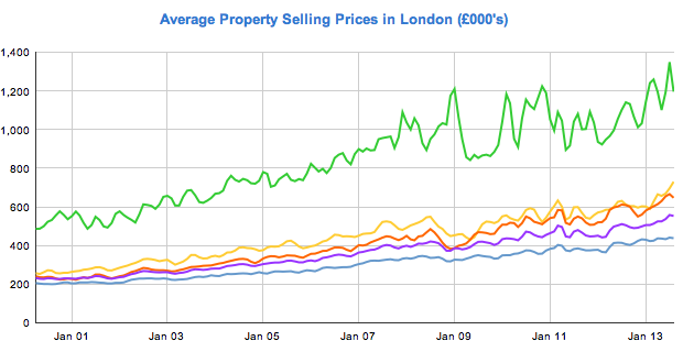 The Recent History Of The London Property Market Fish Need